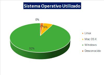 Sistema Operativo Utilizado | Test de Velocidad