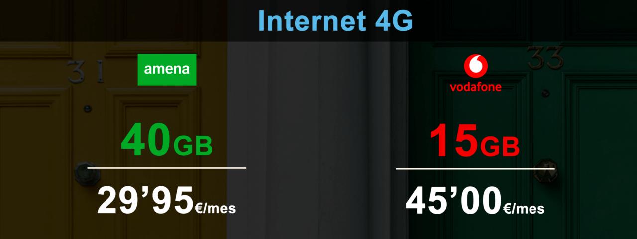 Tarifas de Internet 4G para internet en segunda residencia